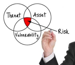 Data risk assessment diagram