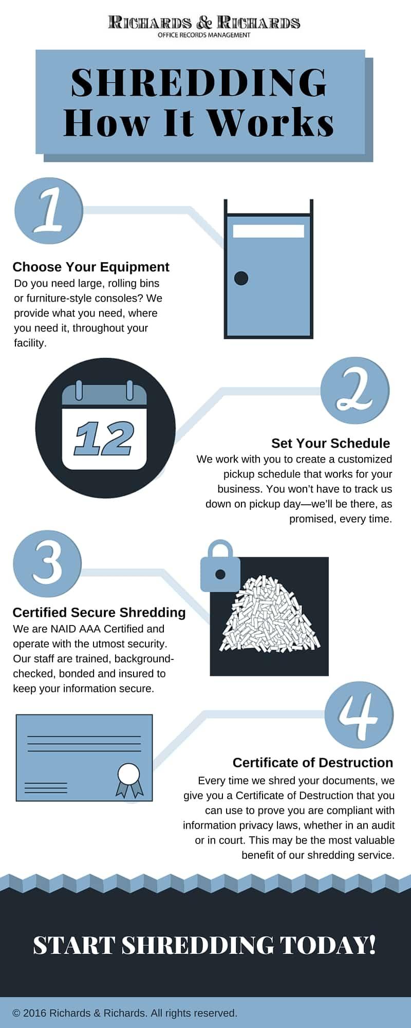 How Shredding Works